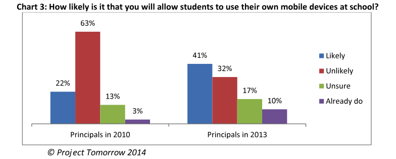 the use of mobile devices in schools That they would be likely to purchase a mobile device for their child if the school allowed them to be used for educational purchases 10 this data confirms what it professionals already know: we are living in the era where affordable, easy-to-use, and readily.