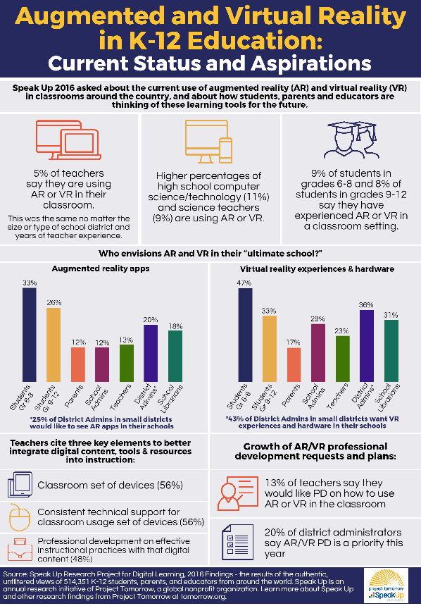 http://www.tomorrow.org/speakup/images/Speak-Up-2016-AR-VR-infographic.png