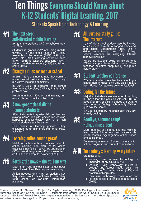 Ten Things Everyone Should Know About K 12 Students