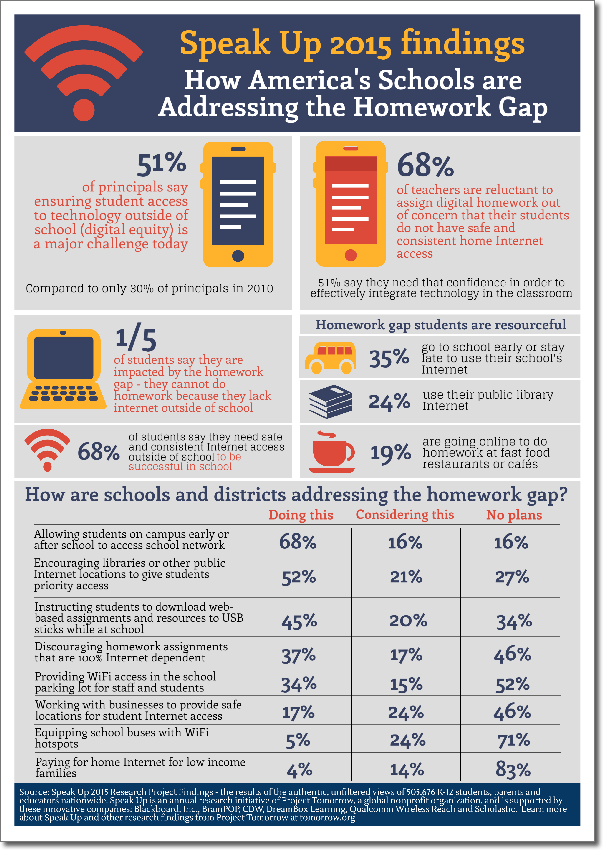 http://tomorrow.org/speakup/images/flyers/speak-up-2015-how-americas-schools-are-addressing-the-homework-gap-april-2016.png