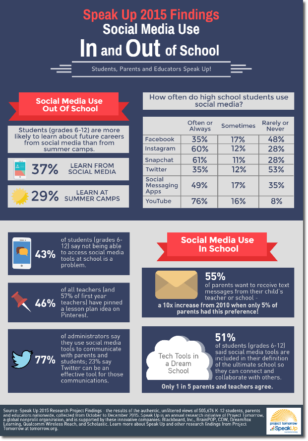 Social Media Use Infographic 2015